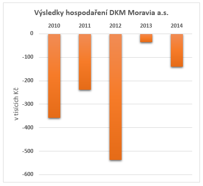 vysledky_hospodareni_DKM